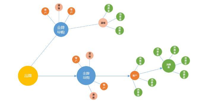 二维码导购系统 导购激励方案