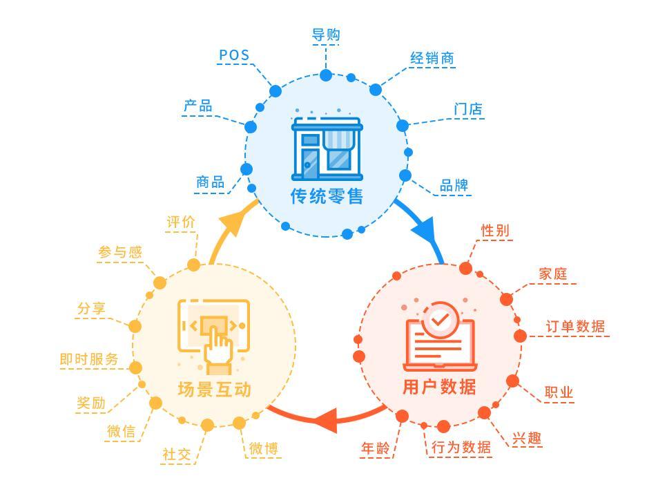 二维码红包营销系统开发