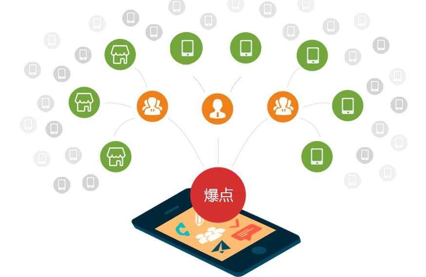 红包营销系统开发