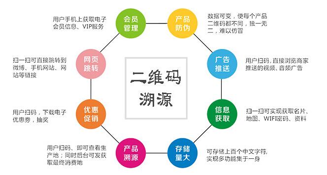 二维码溯源系统开发公司